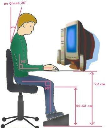 Как правильно сидеть за компьютером?