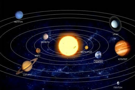 Планеты.