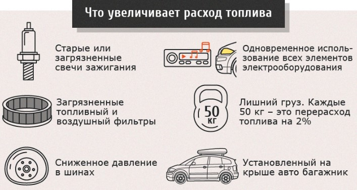 Как экономить бензин (топливо)?